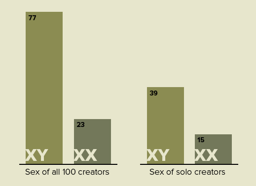 Sex of All 100 Creators/Sex of Soloists