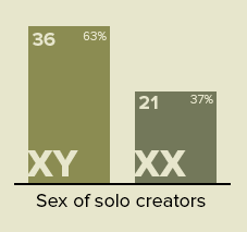 Sex of Soloists