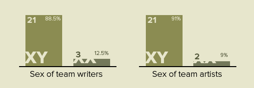 Sex of Writers vs Sex of Artists