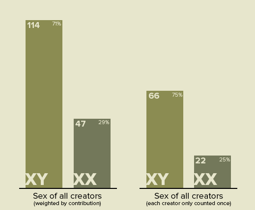 Sex of All Creators