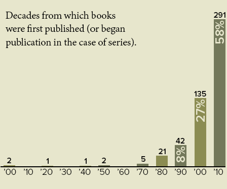 Chart of books by decade of publication